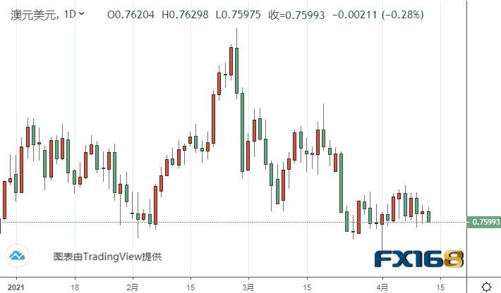 本周两大重量级数据恐引发市场行情 黄金、欧元、英镑、日元和澳元本周技术前景分析