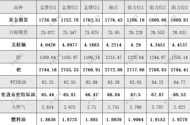 4月20日黄金、白银、原油等商品期货阻力支撑位
