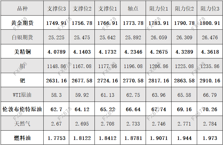 4月21日黄金、白银、原油等商品期货阻力支撑位