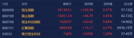 港股早评:恒指高开0.37% 教育股集体大涨 腾讯开涨近2%