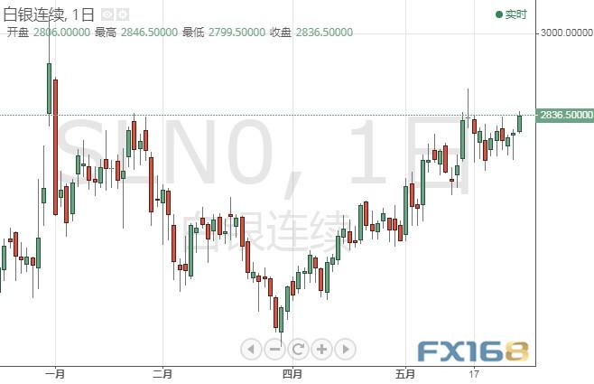 「上海期货配资」多头做好准备!黄金期货恐还有逾35美元大涨空间