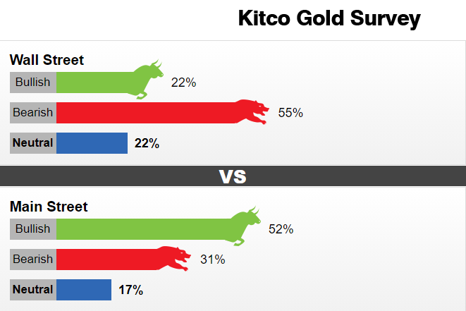 【Kito黄金调查】恐慌性抛售料将持续!华尔街转而看空黄金