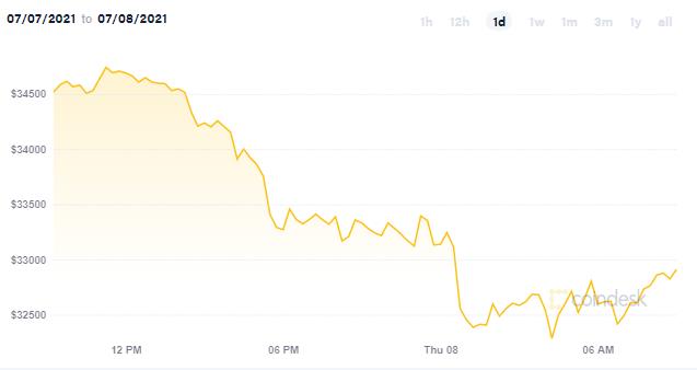 """大行情突袭!""""恐慌指数""""飙升市场哀鸿遍野 美元、黄金、美股、比特币开启""""竞跌模式"""""""