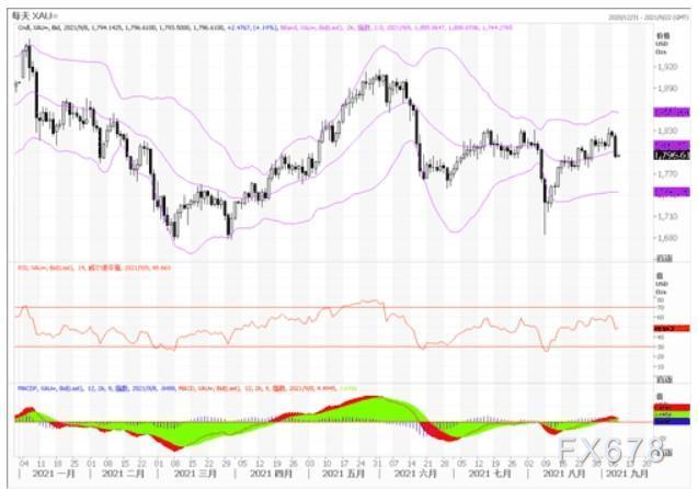 黄金市场分析:黄金若不能攻破1834,就难以进一步走强