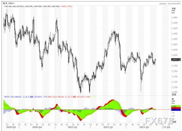 黄金市场分析:通胀压力下降 黄金小幅反弹