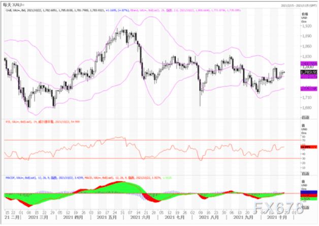 黄金市场分析:黄金在1780美元附近徘徊